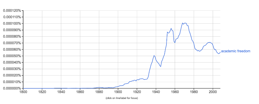 "Google N-Gram of ""Academic Freedom"" in U.S. published works from 1800 to 2016"